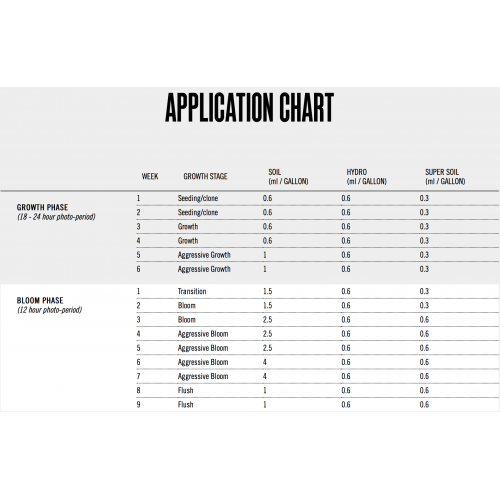 Mammoth P Application Chart