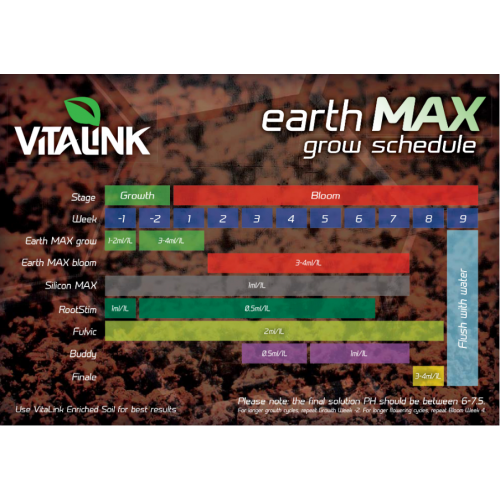 VitaLink Earth Max Fedd Chart