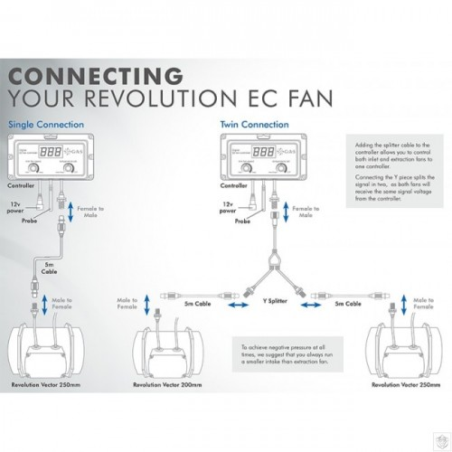 GAS EC Fan Controller